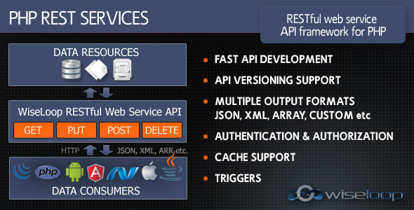 PHP REST Services